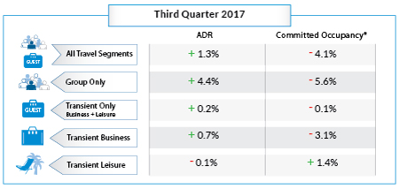 Table - Hotel Booking Trends Q3 2017
