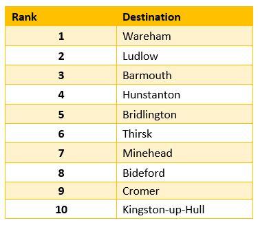 Table - Top 10 Local Trending UK Destinations
