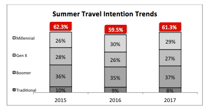 Graph - Summer Travel Intention Trends