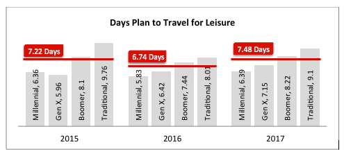 Graph - Days plan to Travel for Leisure