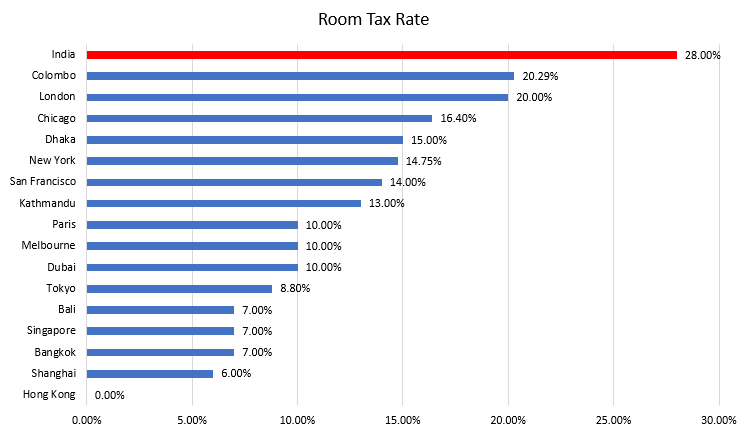 Graph - Room Tax Rate - India