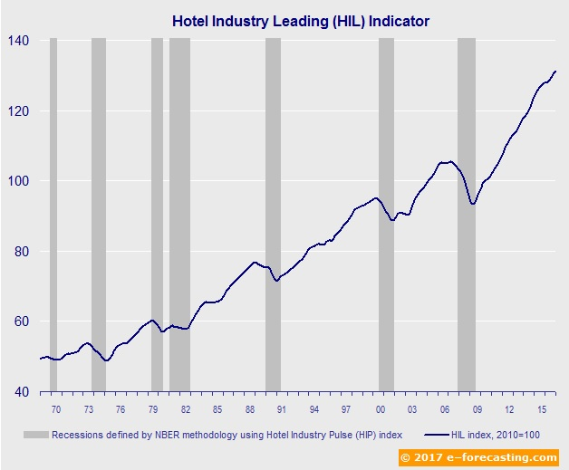 Graph - Hotel Industry Leading Indicator