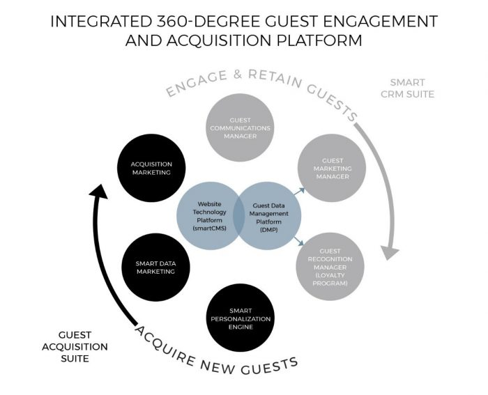 Infographic - 360-Degree Guest Engagement and Acquisition Technology and Marketing Platform