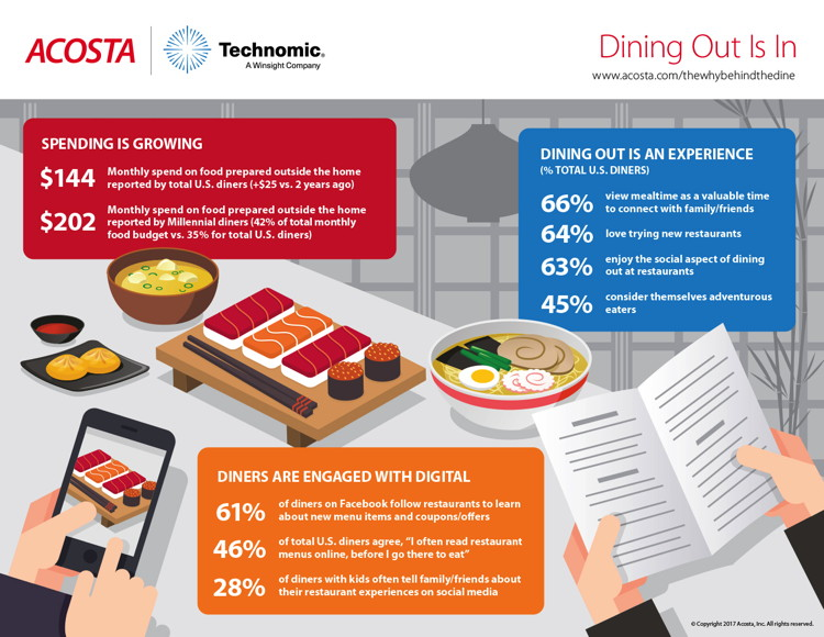 Infographic - The Why? Behind The Dine™