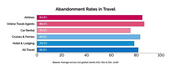 Graph - Abandonment Rates in Travel