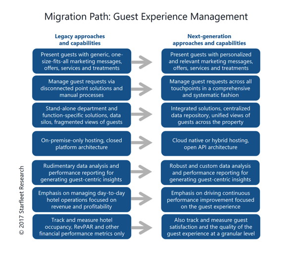 Infographic - Migration Path - Guest Experience Management