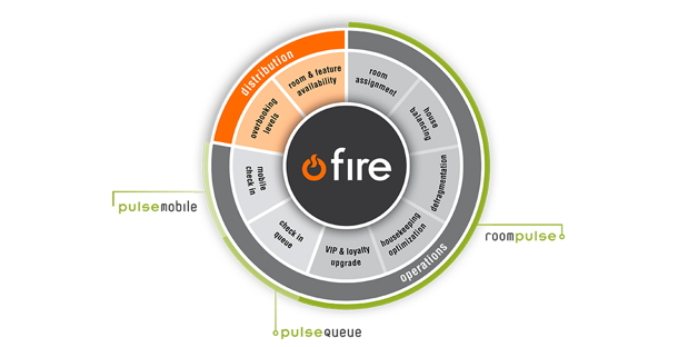 FIRE™, the Feature Inventory Response Engine