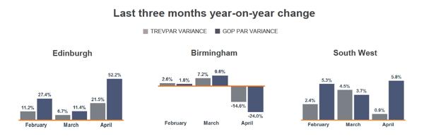Graph - UK Chain Hotels Market Review - April 2017