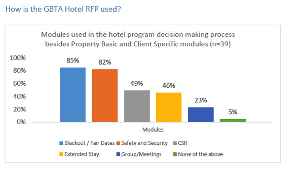 Infographic - Hotel RFP Process