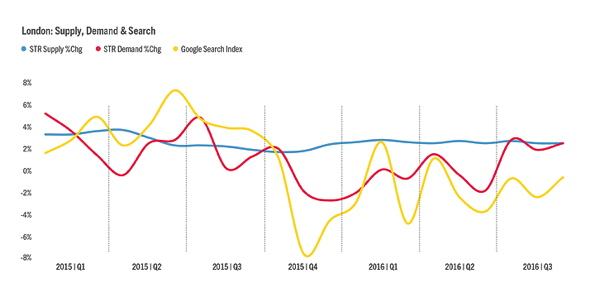 Graph - London Hotel Supply, Demand and Search