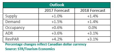 Table - 2017 Outlook - Hotel Industry Canada