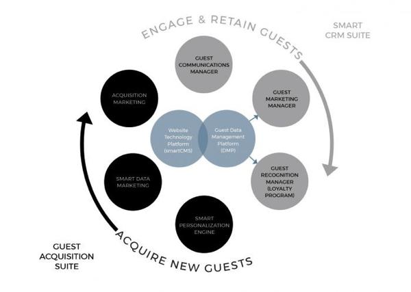 Infograpic - Smart Guest Acquisition Suite