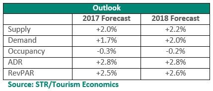 Table - US hotel industry outlook 2017/18