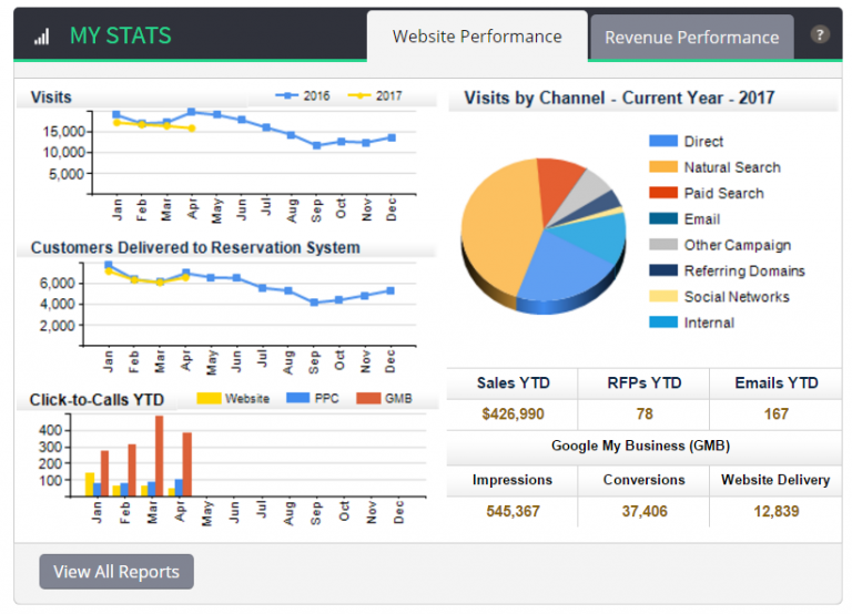 Screenshot - Vizergy's digital marketing system dashboard