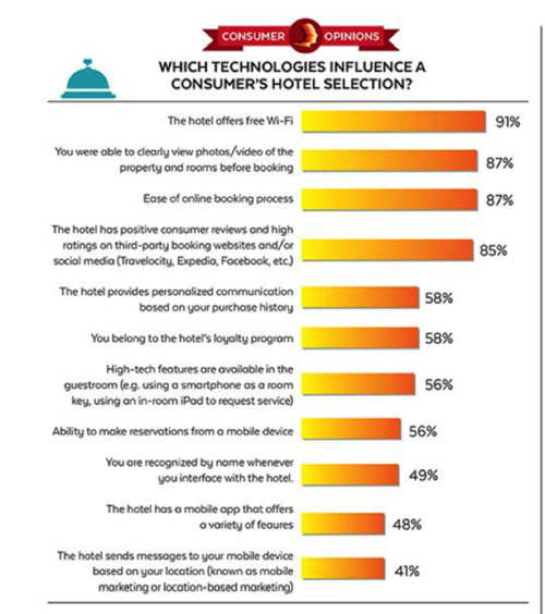 Infographi - Technologies influencing consumer hotel decisions