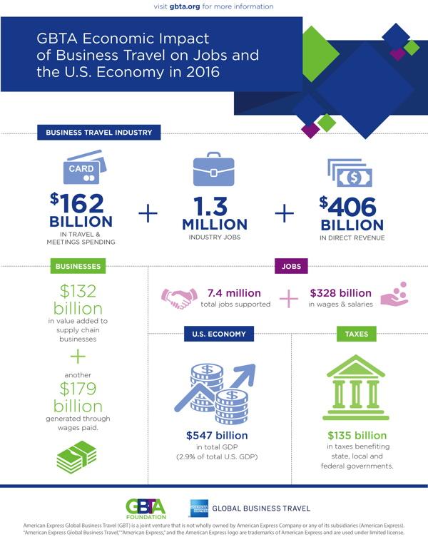 Infographic - The U.S. Business Travel Economic Impact