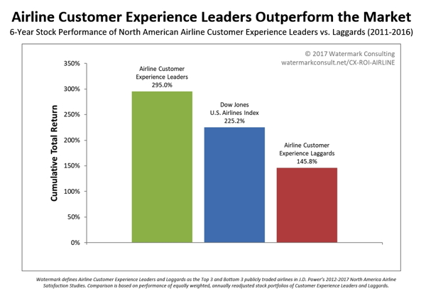Infographic - Customer Experience ROI Study - Airlines