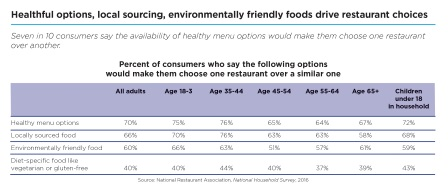 Table - Survey healthful options