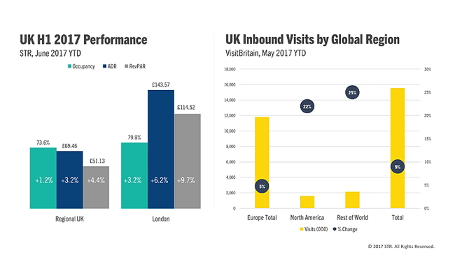 Graph - UK Hotel Performance H1 2017