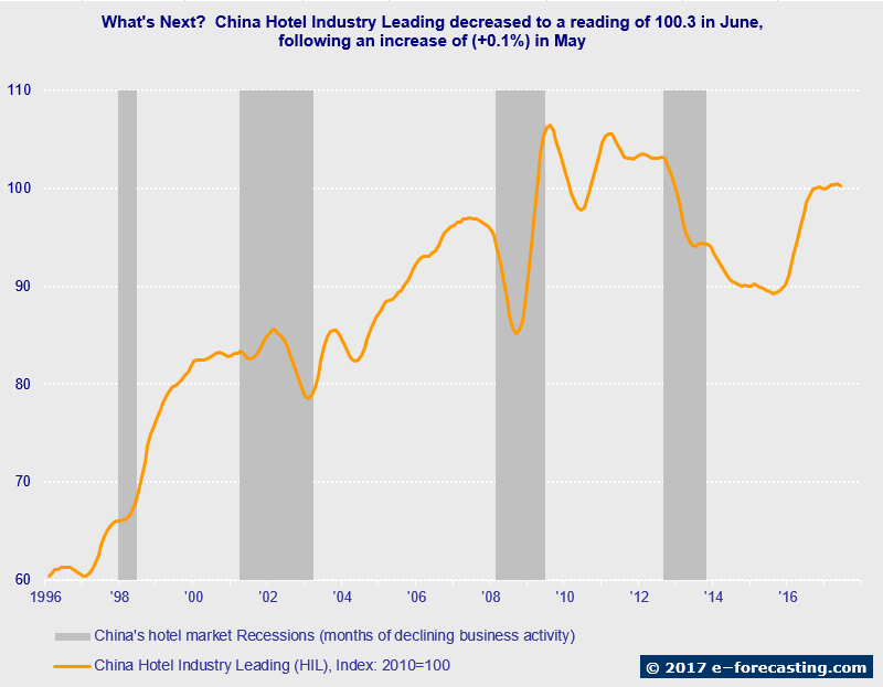Graph - China Hotel Industry Pulse