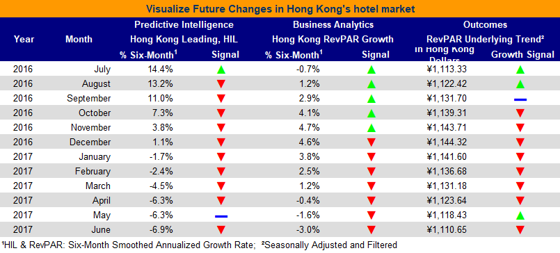 Hong Kong Hotel Indicators July 2017