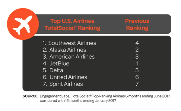 Table - U.S. Airlines Social Media Ranking