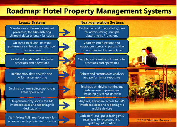 Slide from '2017 Smart Decision Guide To Hotel Property Management Systems'