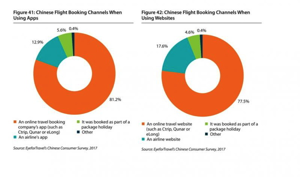 Graph - Chinese Booking Channels