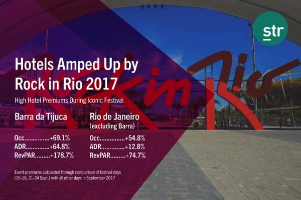 Infographic - Rio De Janeiro Hotel Performance