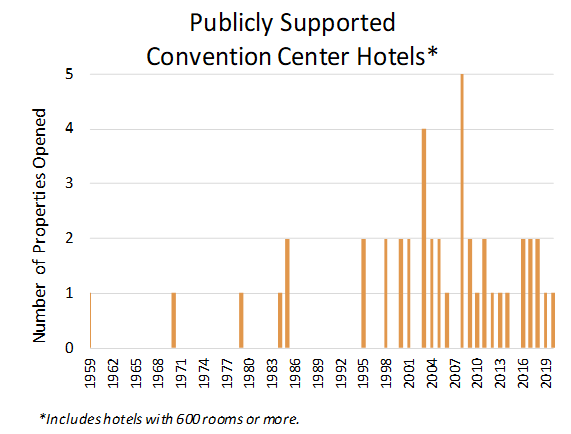 Graph showing the frequency of publicly supported convention center hotels by year of opening date from 1959 to present to 2020.