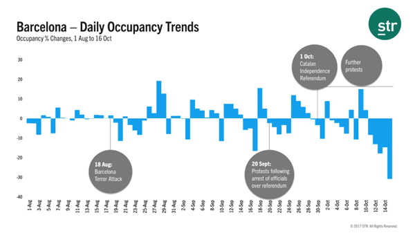 Graph - Barcelona Daily Occupancy Trends