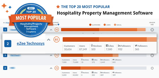 Infographic Hospitality Management Software