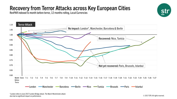 Graph - Recovery from Terror Attacks across Key European Cities