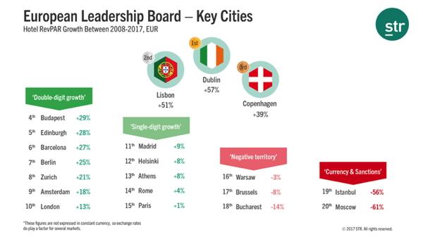 Graph - RevPAR Growth across Key European Cities