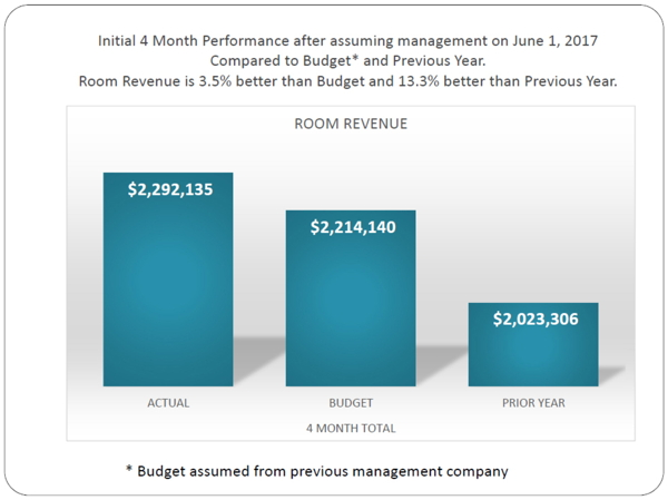 Graph - Room Revenue Performance at Hawaiian Hotels & Resorts