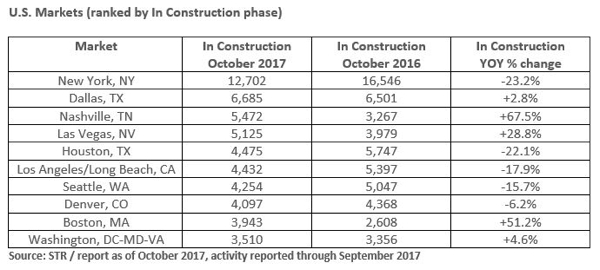 U.S.Table - US Hotel Construction Pipeline for October 2017