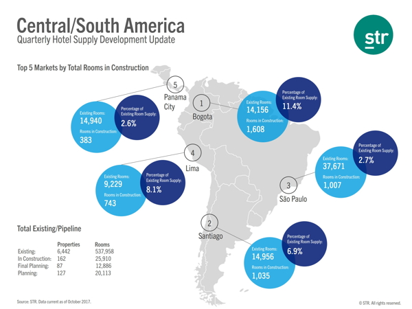 Map - Construction Pipeline Central/South America