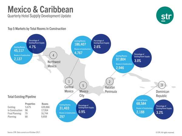Map - Hotel Construction Pipeline Caribbean/Mexico