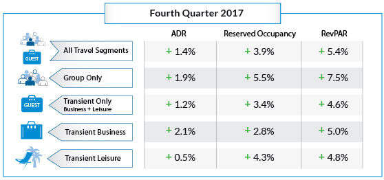 Table - Hotel Booking Trends Q4 2017