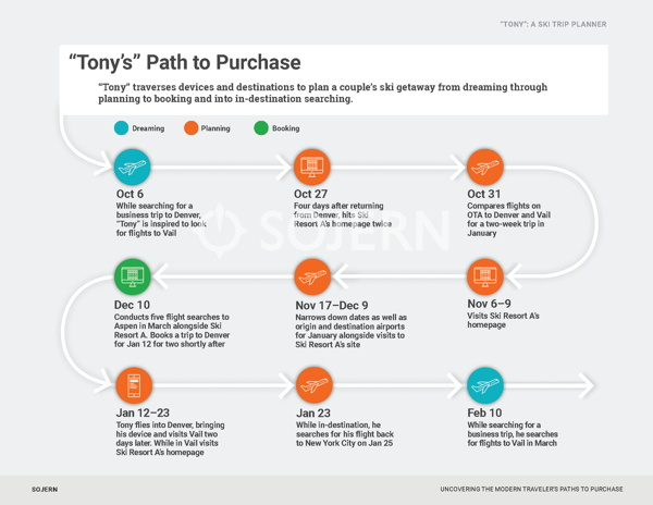 Infographic - Traveler's paths to purchase