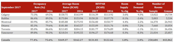 Table - Canadian Lodging Outlook - Q3 2017