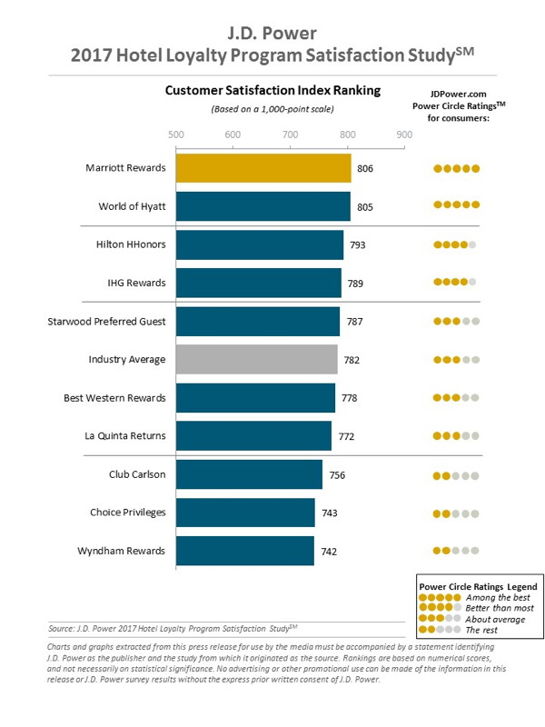Graph - Customer Satisfaction Index
