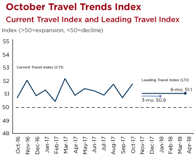 Graph - U.S. Travel Trends Index