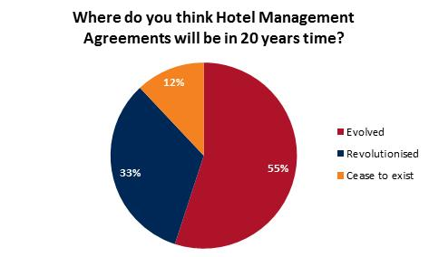The Future Of Contemporary Hotel Management Agreements