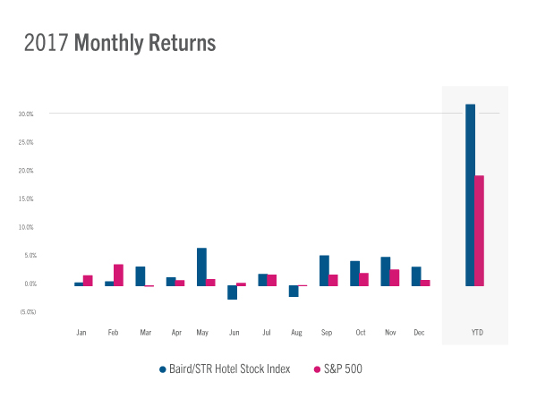Graph - U.S. Hotel Stock Performance - Monthly Returns 2017