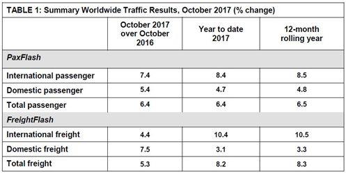 Table - Global Airport Passenger Traffic October 2017