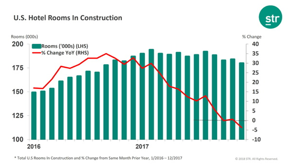 Graph - U.S. Hotel Construction Pipeline December 2017