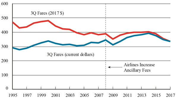Graph - Figure 1. U.S. Average Domestic Fares, 3rd Quarter 1995-2017