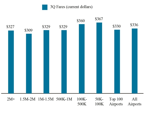 Graph - Fares by Airport Group based on Number of Originating Domestic Passengers 3Q 2017