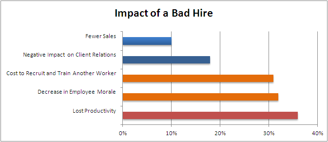 Table - Impact of a bad hire